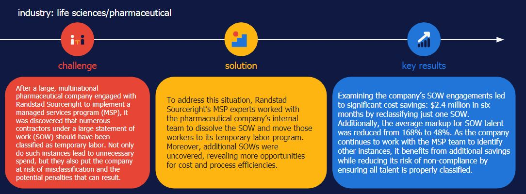 Randstad Sourceright MSP case study SOW talent misclassification