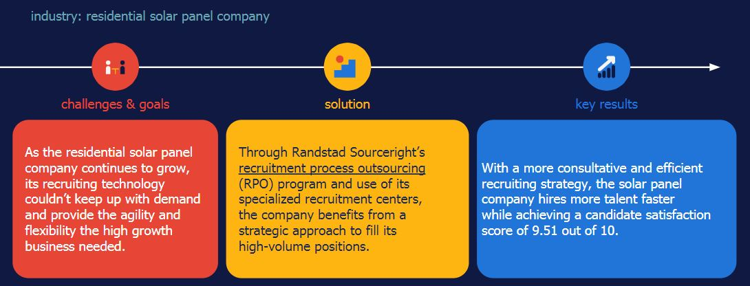 Randstad Sourceright RPO case study high volume hiring