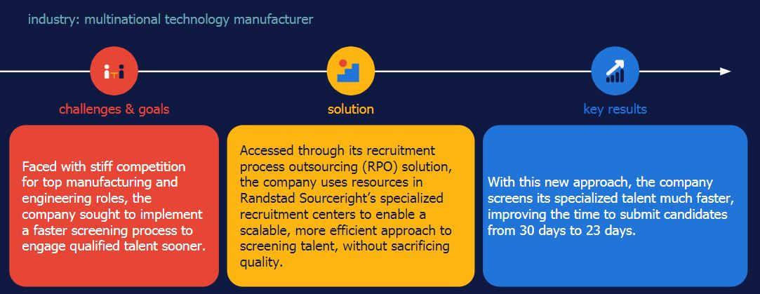 Randstad Sourceright RPO case study reduce time to submit