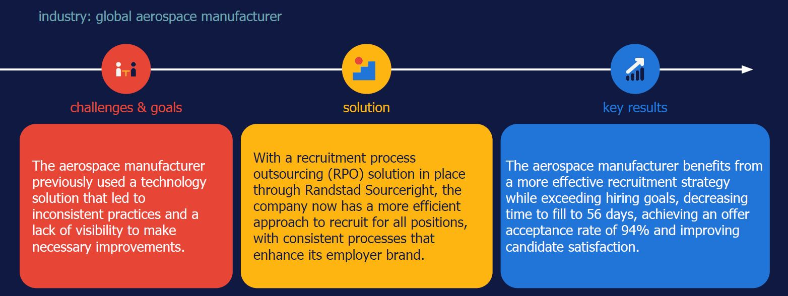 Randstad Sourceright RPO case study aerospace manufacturer