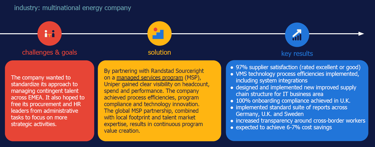 Uniper case study MSP FMS contingent workforce solution