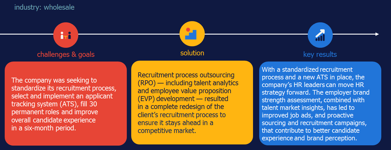 ATS HR technology case study RPO Randstad Sourceright