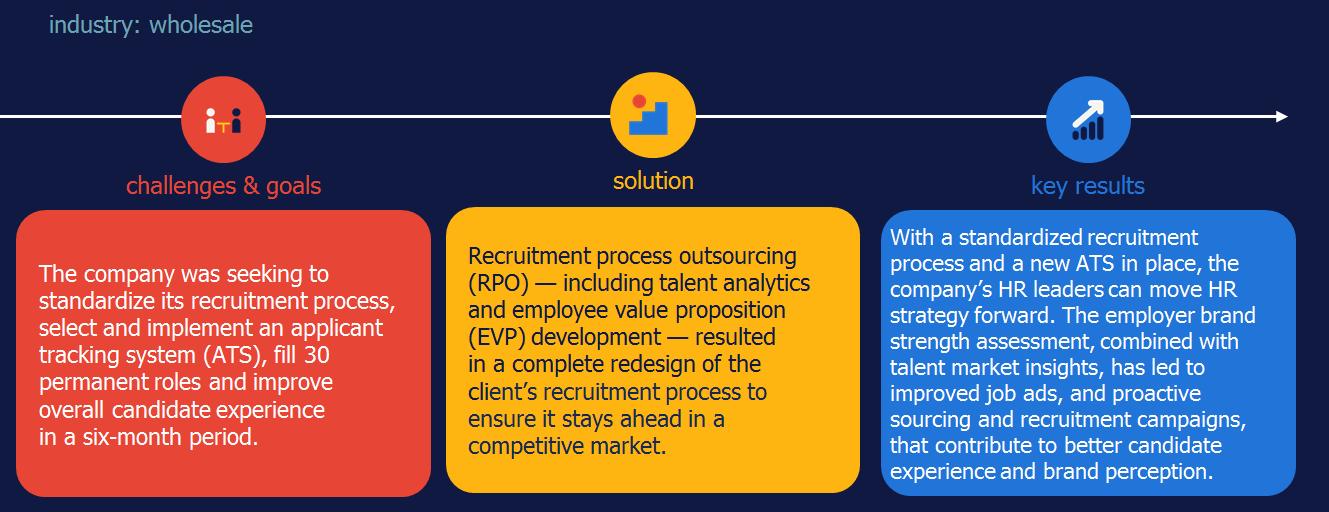 ATS HR technology case study RPO Randstad Sourceright