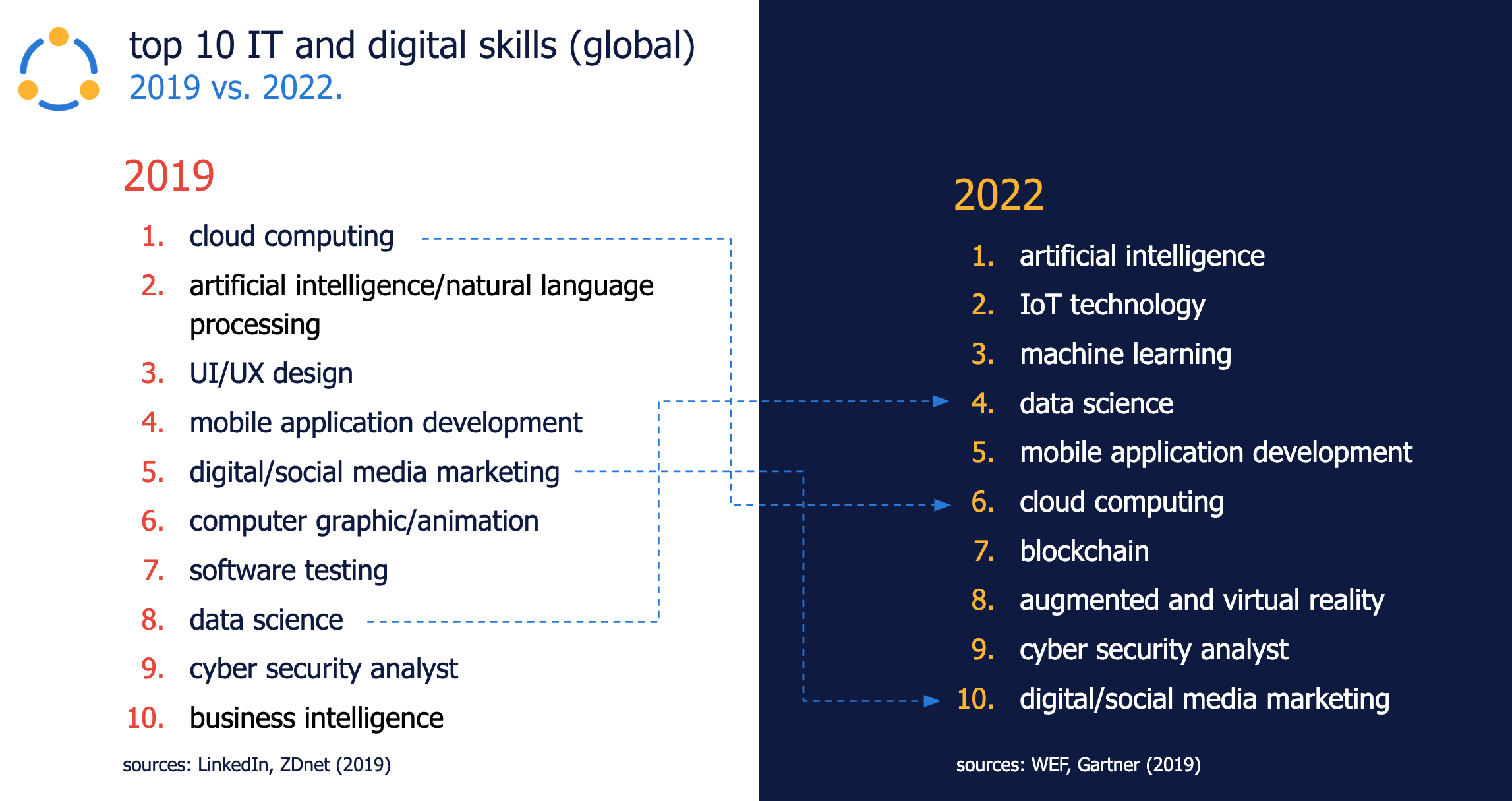 Randstad Sourceright top 10 IT and digital skills