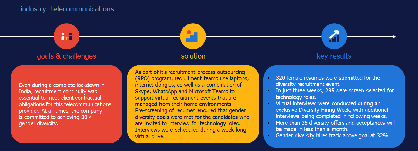 Randstad Sourceright virtual recruitment case study COVID-19