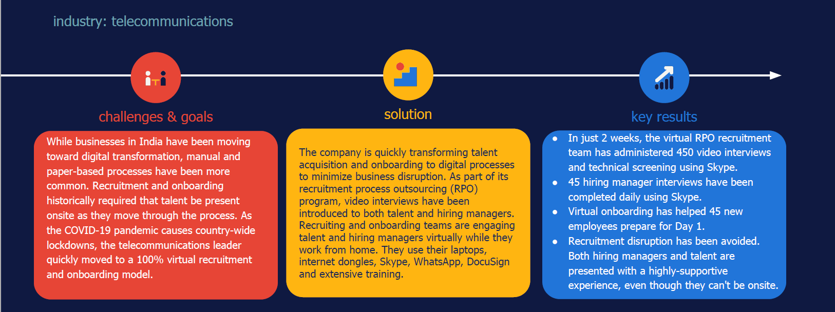 Randstad Sourceright case study virtual recruiting onboarding COVID-19