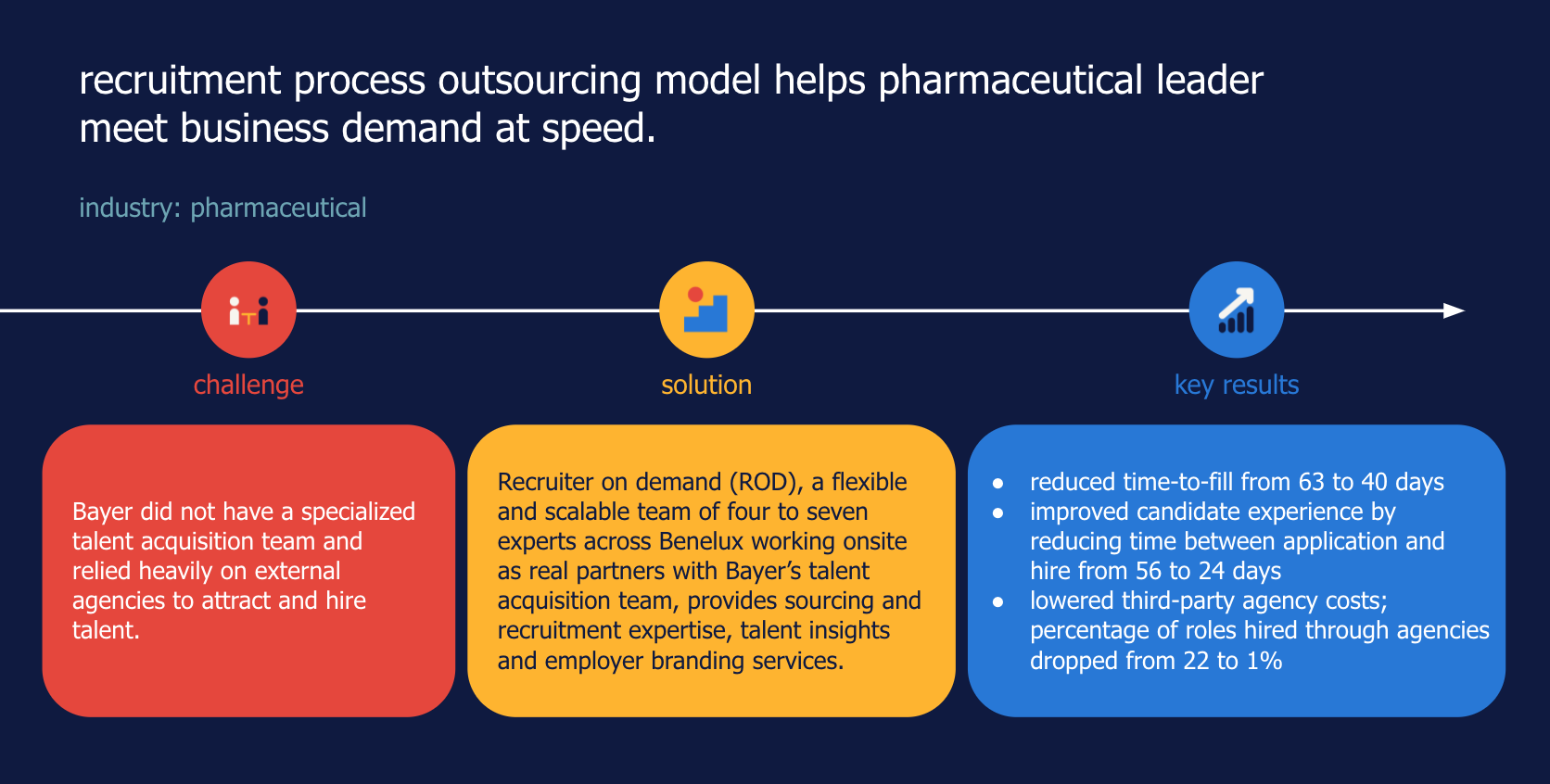 recruitment process outsourcing model helps pharmaceutical leader meet business demand at speed.