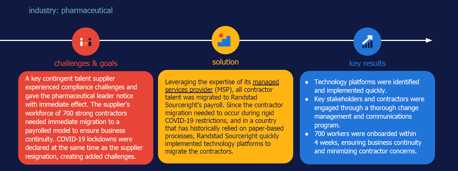 Randstad Sourceright COVID-19 business continuity contractor payroll migration