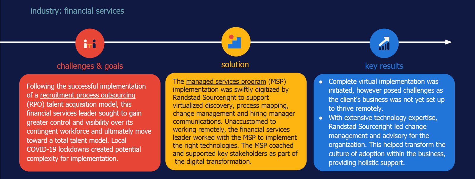 Randstad Sourceright virtual MSP implementation case study