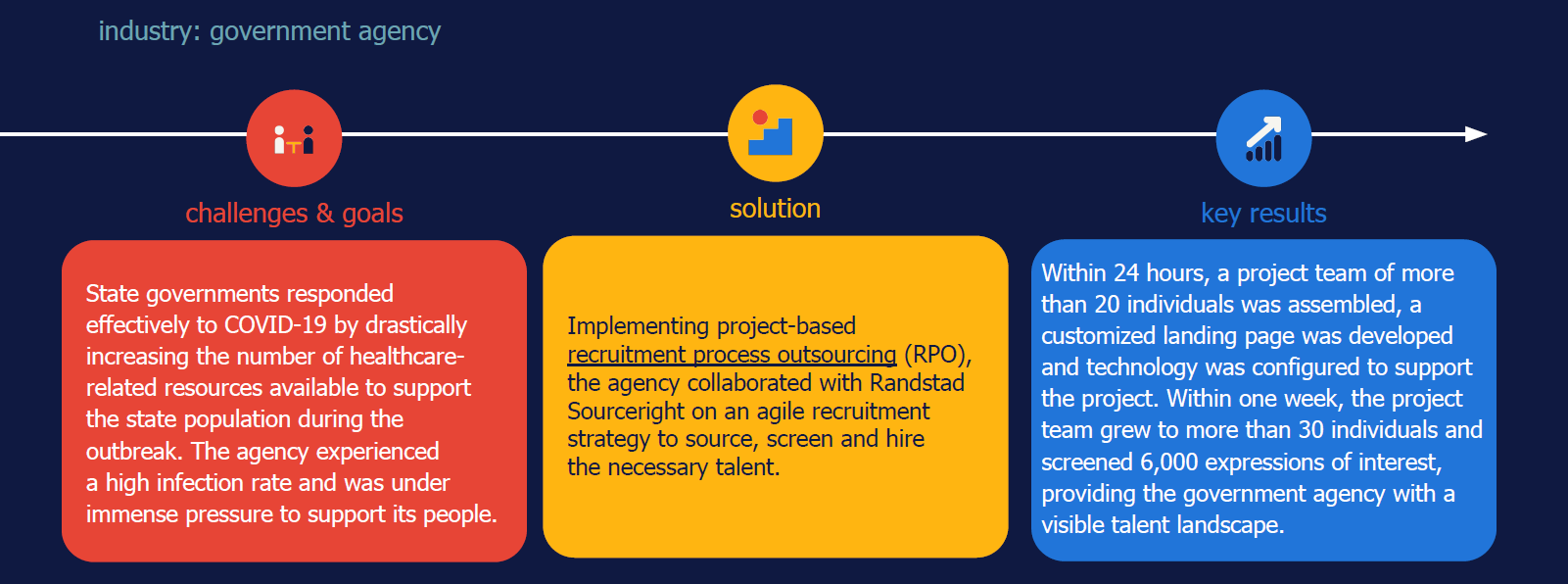 Randstad Sourceright project RPO case study COVID-19 government agency