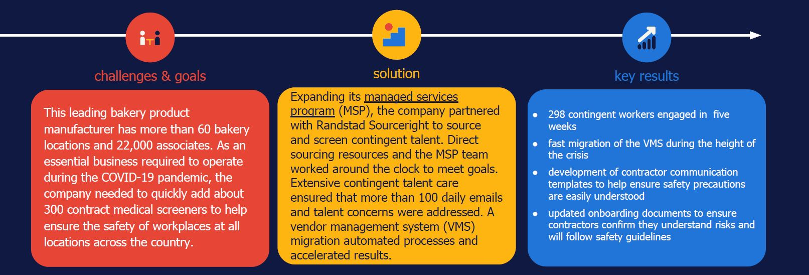 Randstad Sourceright MSP case study COVID-19 direct sourcing
