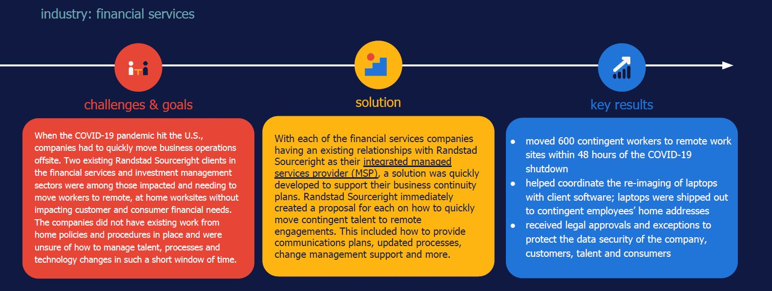 Randstad Sourceright integrated MSP case study business continuity during COVID-19