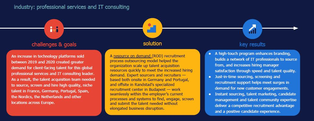 Randstad Sourceright ROD case study professional services