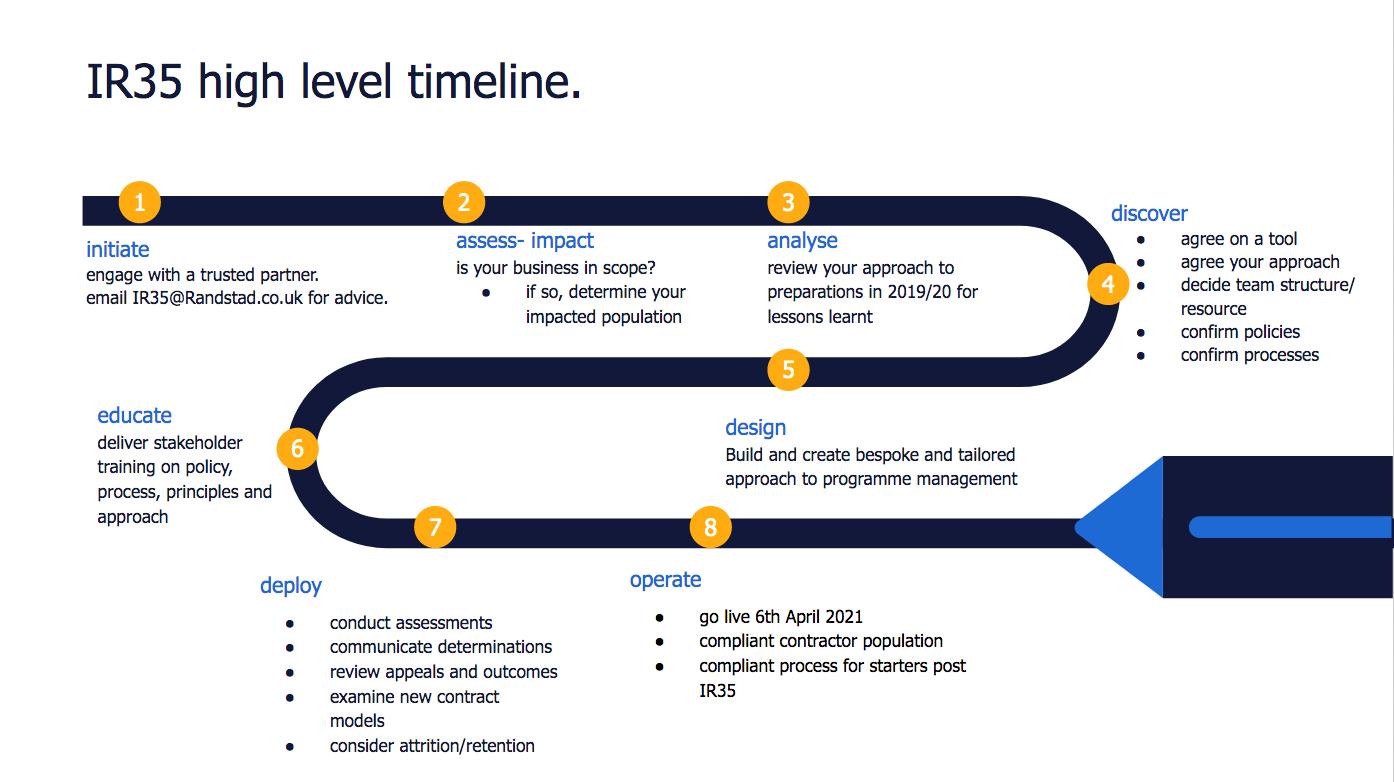 IR35 high level timeline | randstad