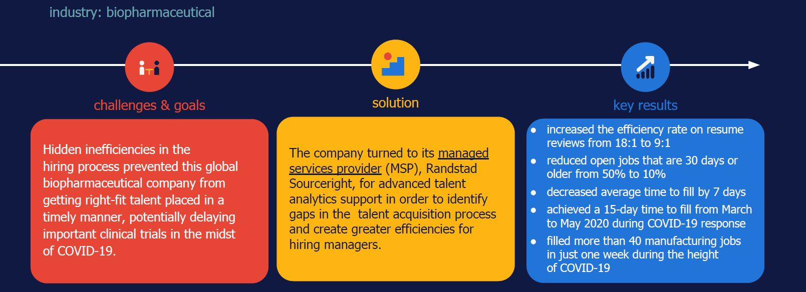 Randstad Sourceright MSP case study, talent analytics, biopharma