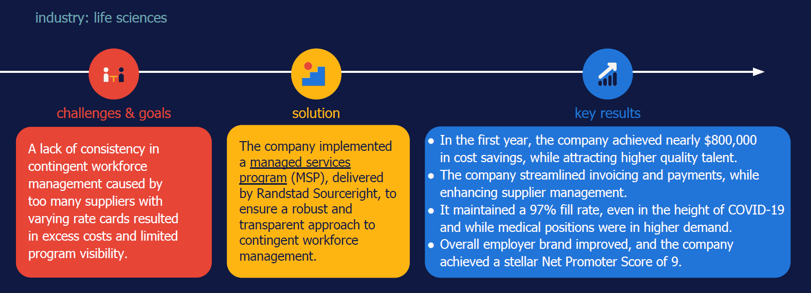 MSP case study $800000 in savings Randstad Sourceright
