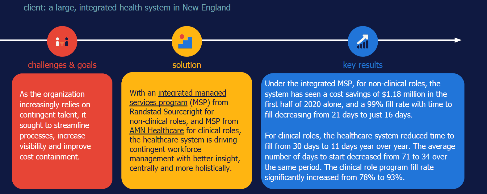 Randstad Sourceright integrated MSP case study non-clinical healthcare hiring
