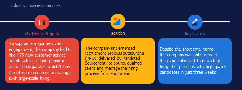 high-volume hiring and recruitment process outsourcing Randstad Sourceright
