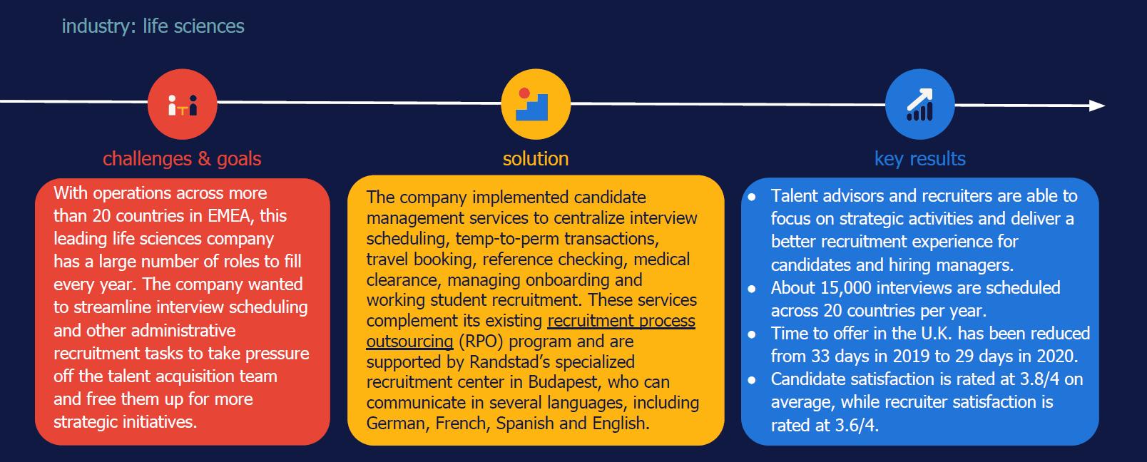 candidate management services case study Randstad Sourceright