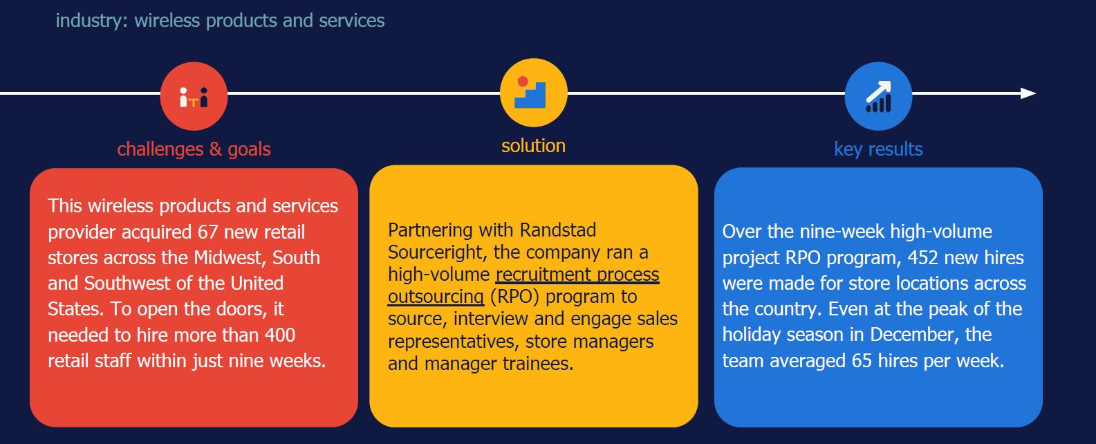 high-volume hiring case study project RPO Randstad Sourceright