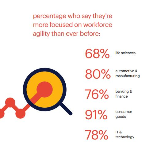 workforce agility trends for life sciences - Randstad Sourceright