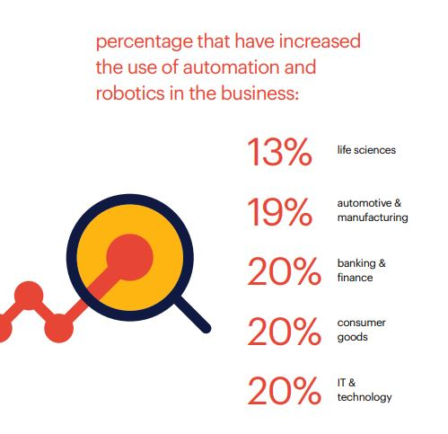 automation trends for life sciences - Randstad Sourceright