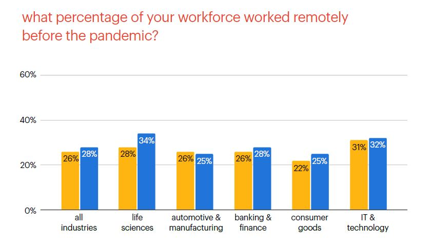 remote workforce trends before COVID for life sciences - Randstad Sourceright