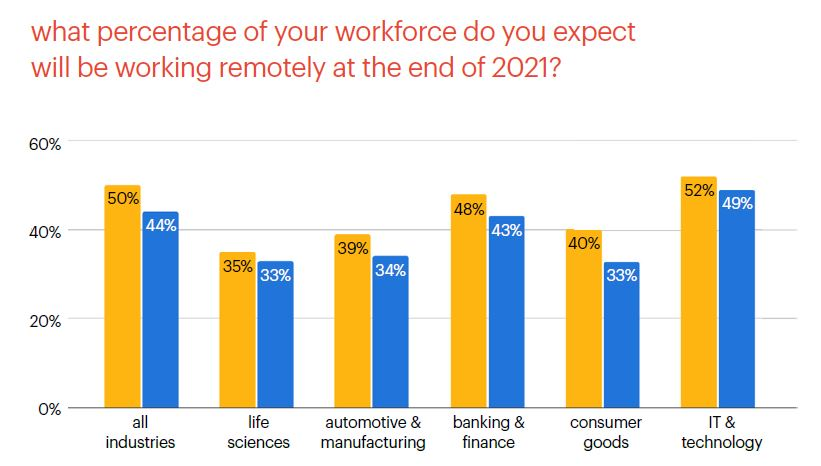remote workforce trends after COVID for life sciences - Randstad Sourceright