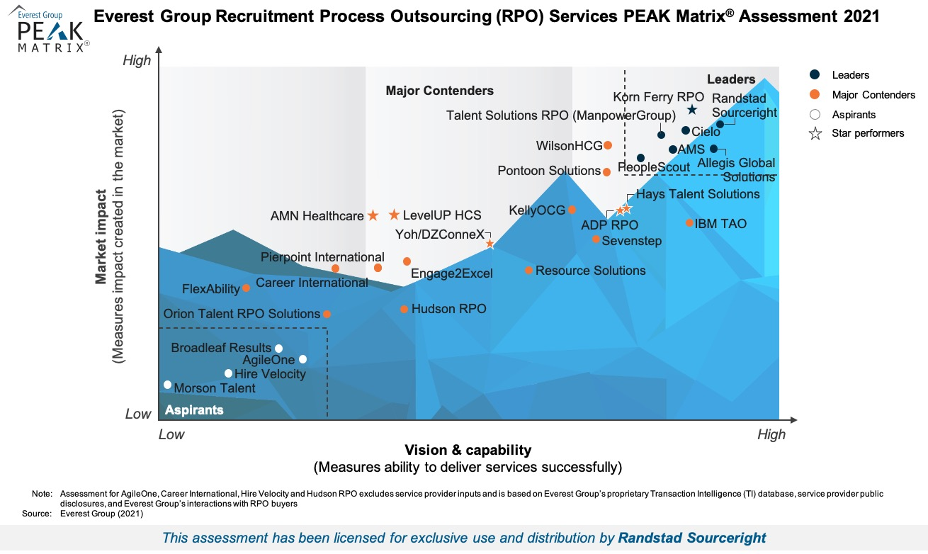 2021 Everest Group RPO PEAK Matrix results