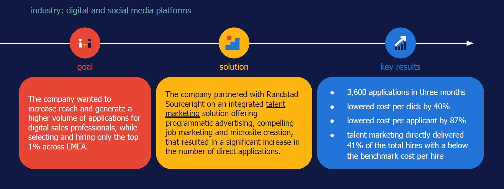 talent marketing case study - increasing applications - Randstad Sourceright