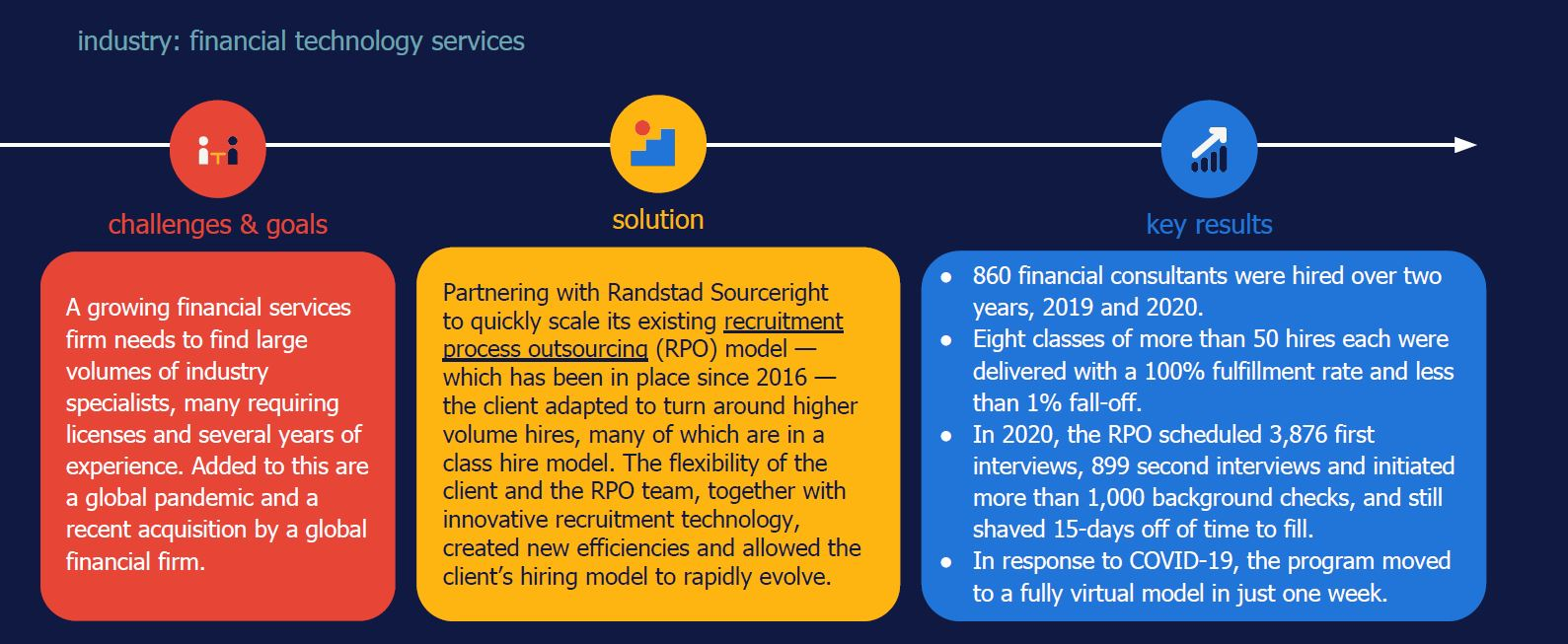 RPO case study financial services class hiring Randstad Sourceright