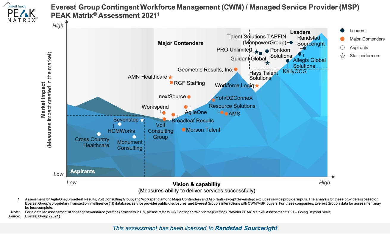 Everest Group 2021 MSP PEAK Matrix