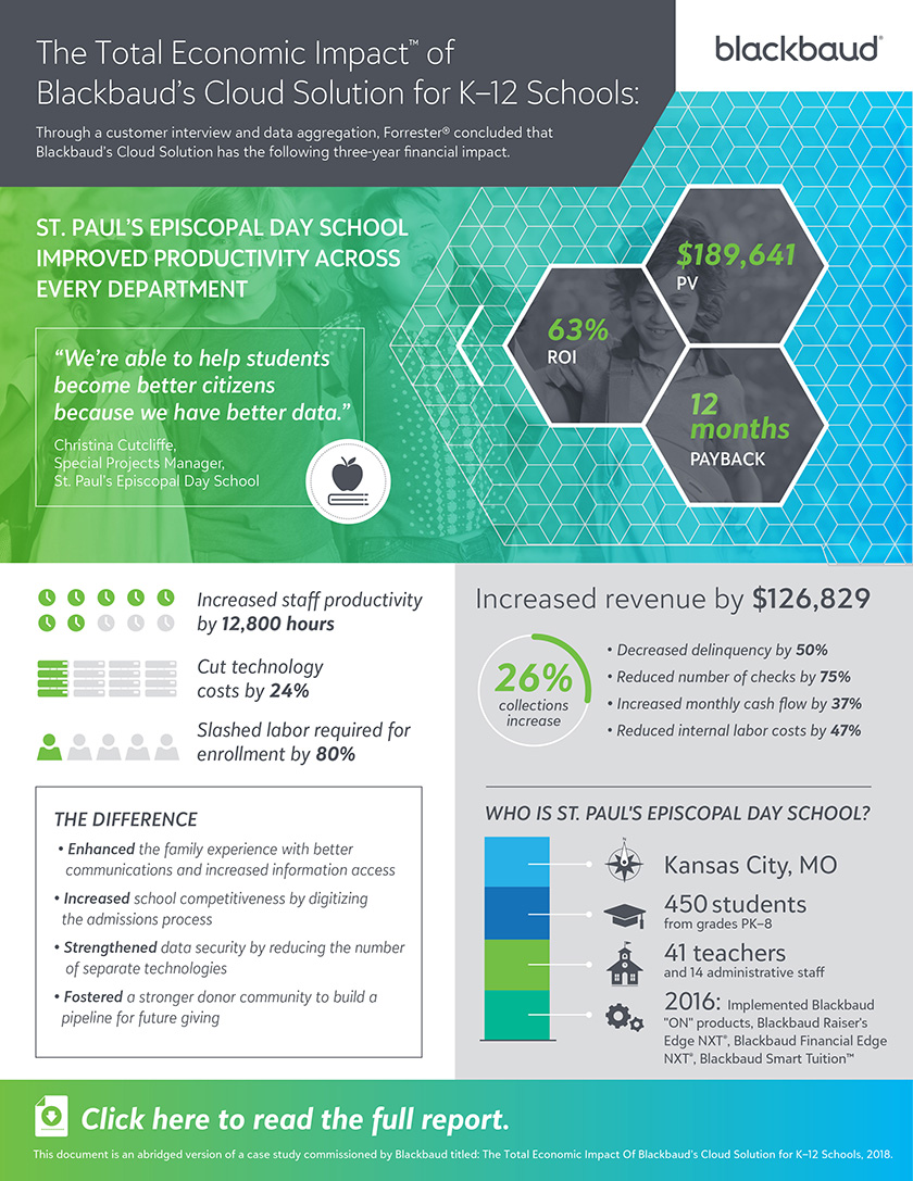 Infographic for The Total Economic Impact of Blackbaud's Cloud Solution for K-12 Schools