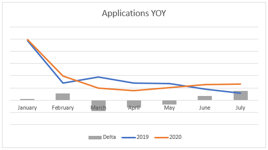 A graph showing private school admission application trends in 2019 and 2020.