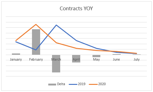 A graph showing private school contract submission trends in 2019 and 2020.