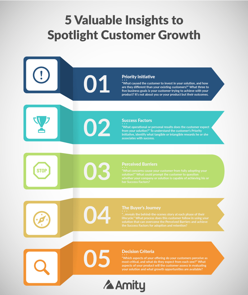 5 Valuable Insights to Spotlight Customer Growth