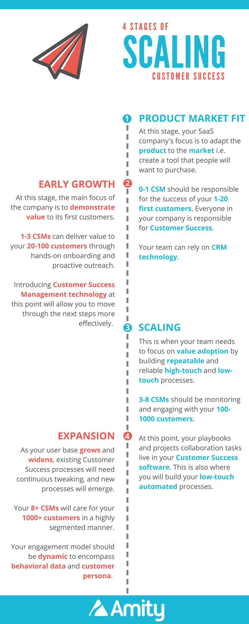[Infographic] The 4 Stages of Scaling Customer Success