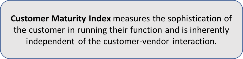 Customer Maturity Index measures the sophistication of the customer in running their function