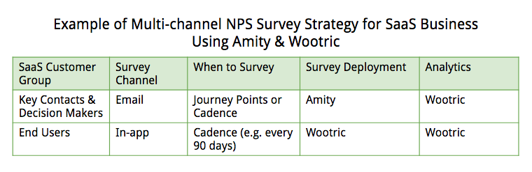 Multi-channel NPS Survey Strategy for SaaS Business Using Amity and Wootric