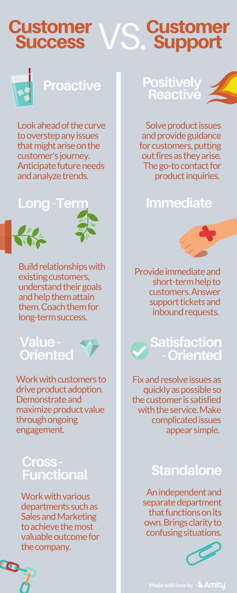 Customer Success vs. Customer Support [Infographic]
