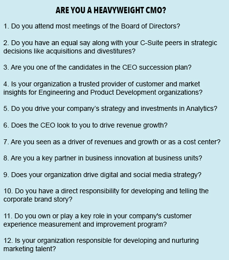 Heavyweight CMO Questions