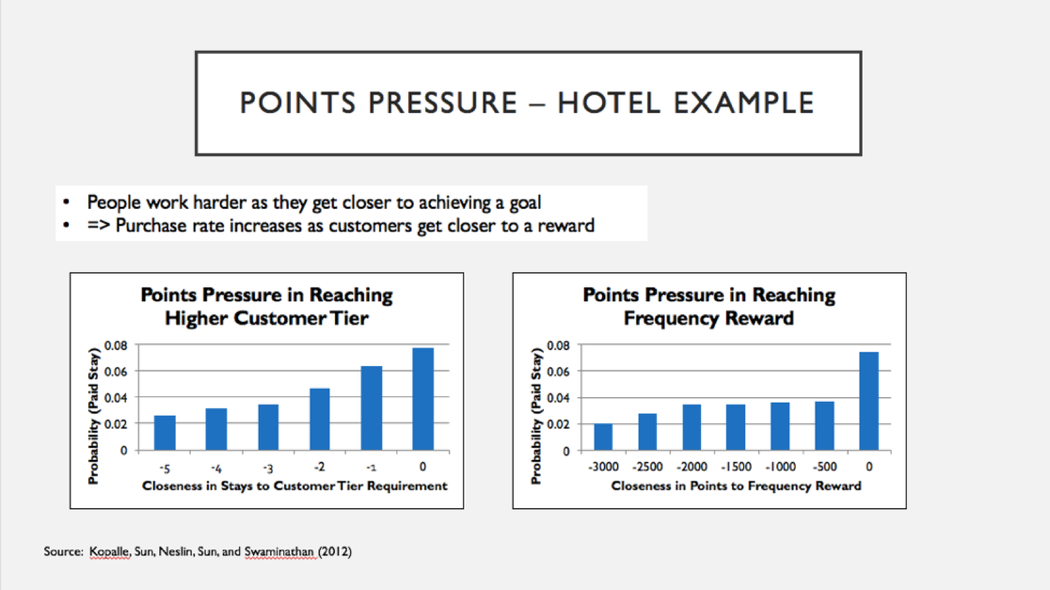 points pressure from customer loyalty program