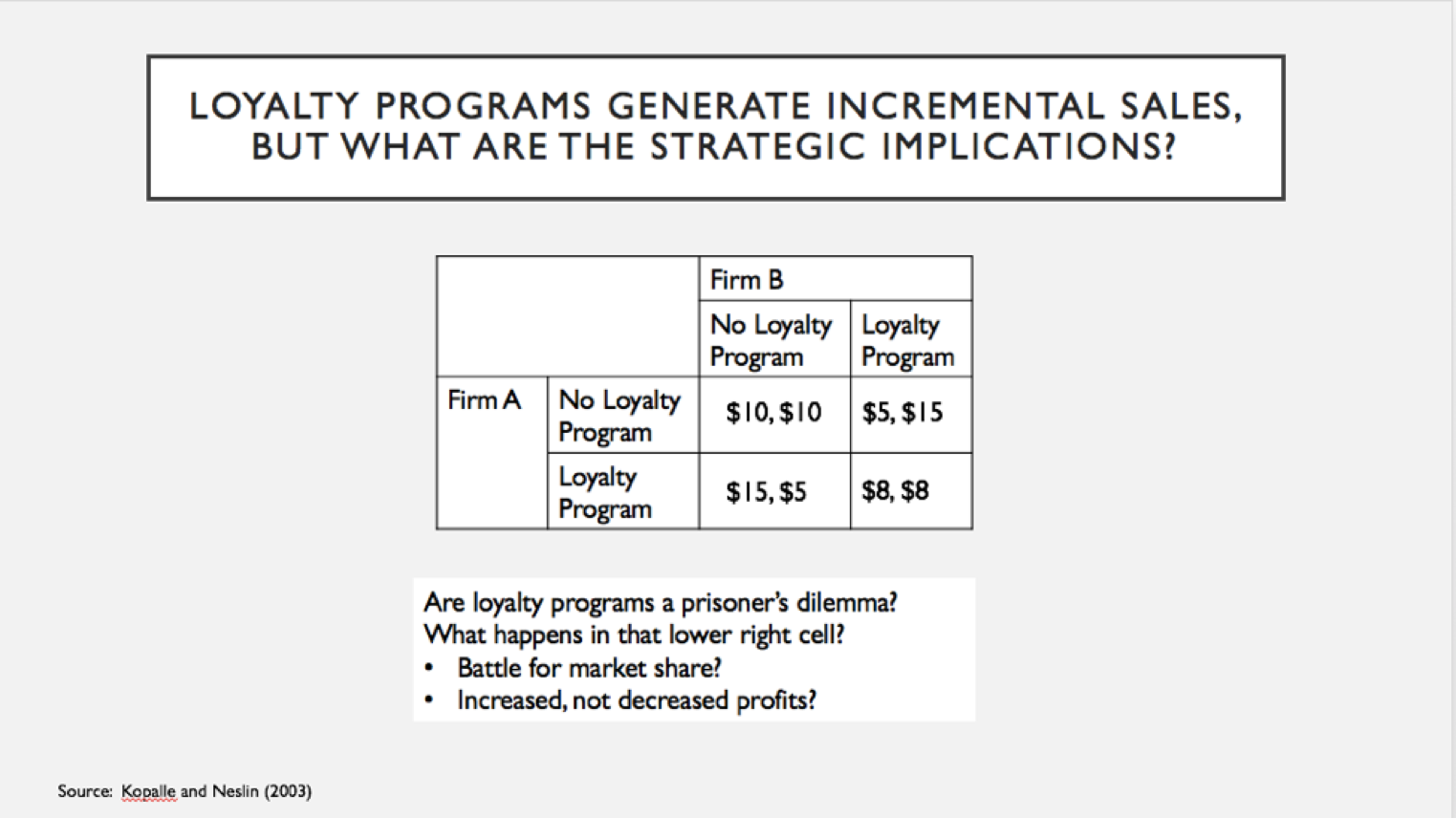 strategic implications of customer loyalty program