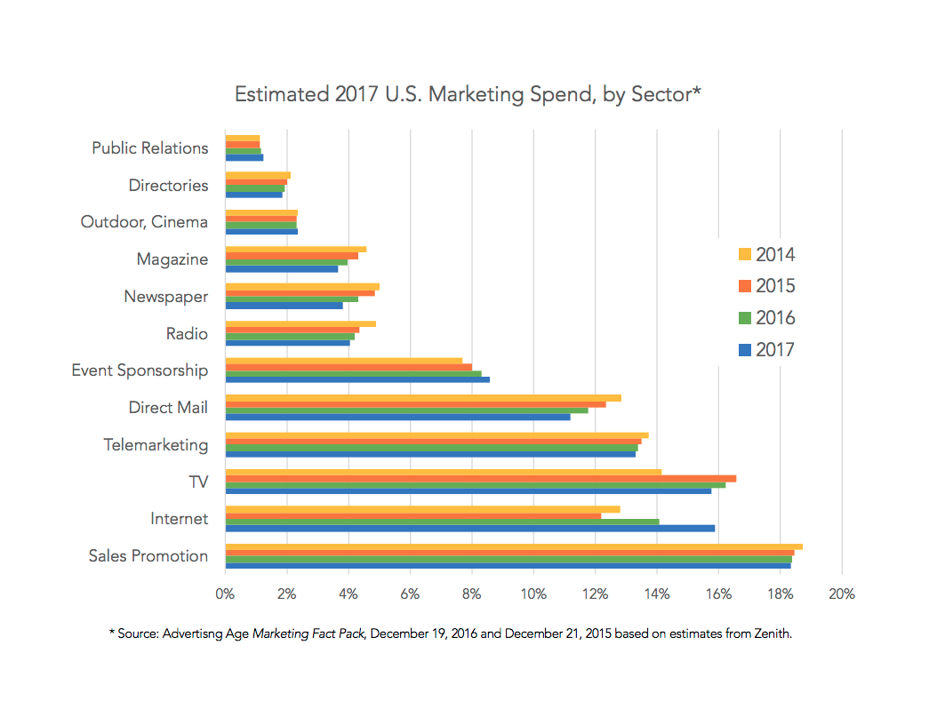 Estimated 2017 marketing spend by sector and channel