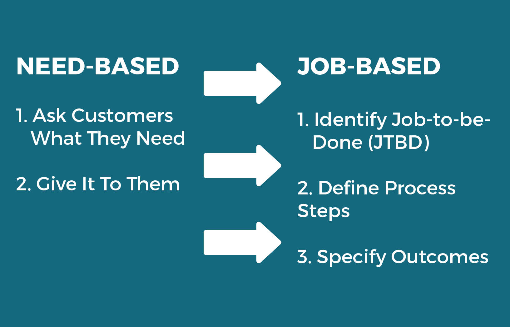 The Three Steps Of Job Based Marketing Appear Easy, But Donu0027t Be Fooled.  Identify The Wrong Job Or Capture It Too Broadly Or Too Narrowly, And You  Solve The ...