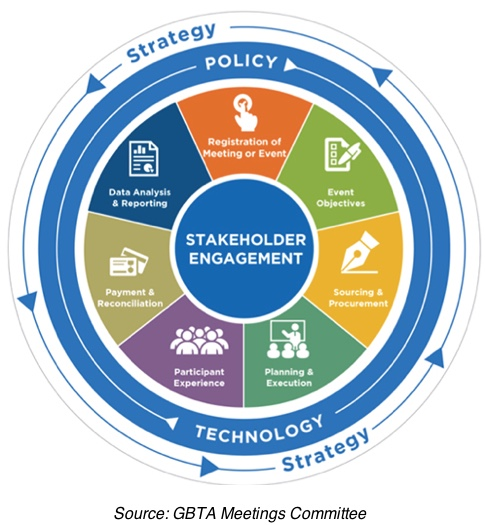 Stakeholder Engagement Cycle - Source: GBTA Meetings Committee