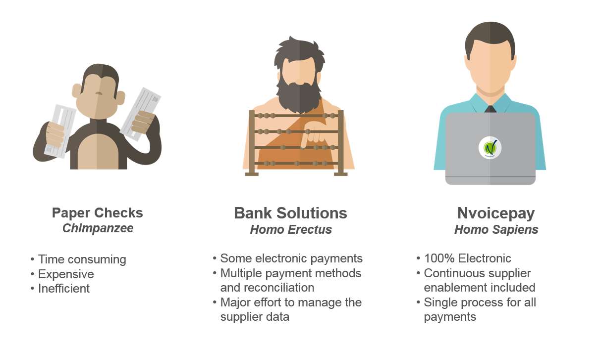 payments evolved from checks to bank solutions to automated epayments