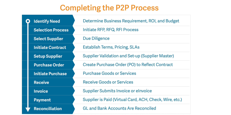 P2P_Process_Chart_02.png