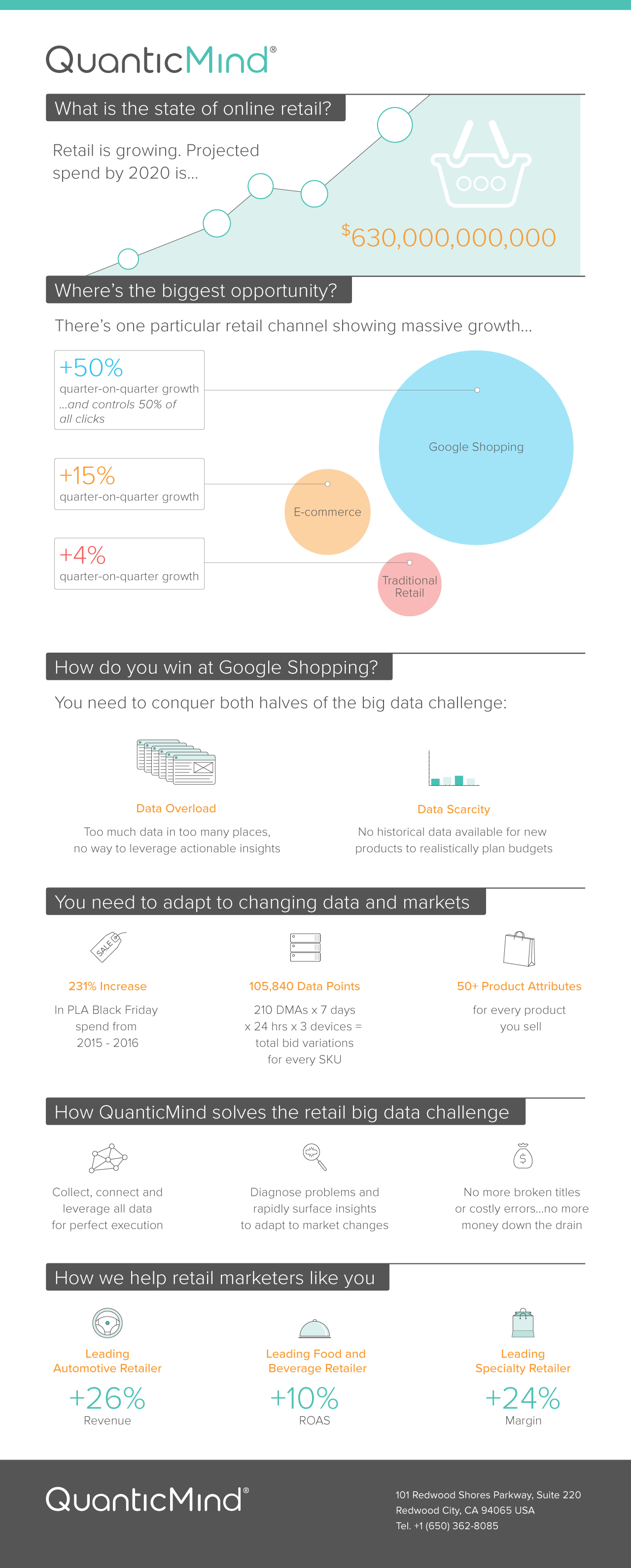 Solving Retail's Big Data Challenge