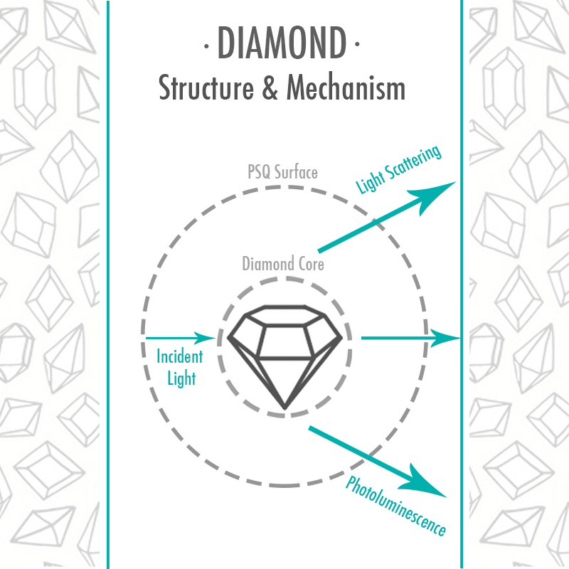 How Diamonds work to reflect light in your skin